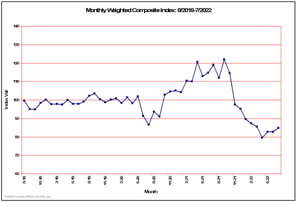 Monthly Weighted Composite Consumer Leading Indicator for Past 48 Months